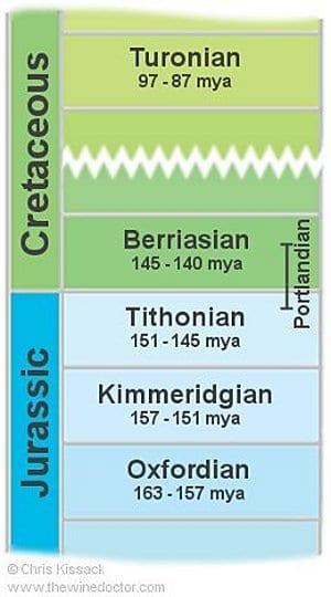 Central Vineyard Geology